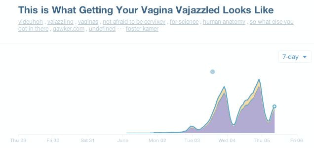 Why Is Gawker's Top Story a Four-Year-Old Post About Vajazzling?