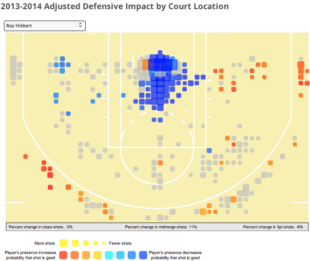What's Roy Hibbert's Impact On Defense?