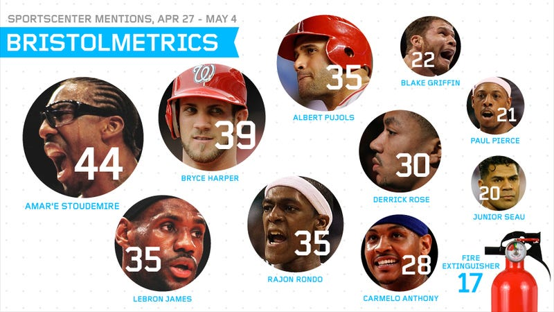 "Bristolmetrics: SportsCenter Said ""Fire Extinguisher"" More Times Than ""Kobe Bryant"" Last Week"