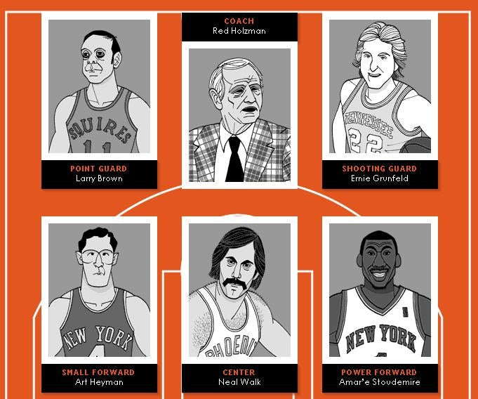 Select Your Own All-Time Greatest Jewish-American Basketball Team!
