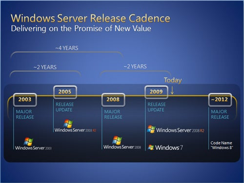 Windows 8 Expected in 2012 According to Roadmap