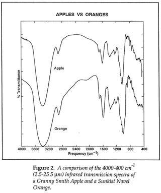 A scientific comparison of apples and oranges