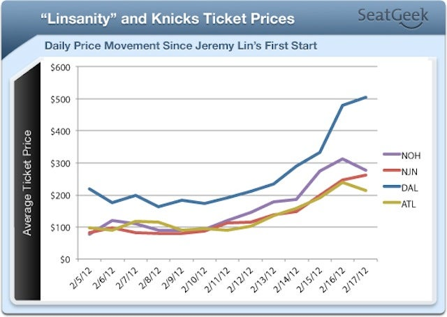 Linsanity Has Tripled The Price Of Knicks Tickets