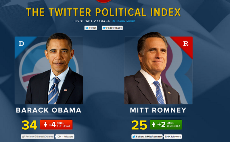 Twitter Has an Official Election Tracker and November's Still So Far Away