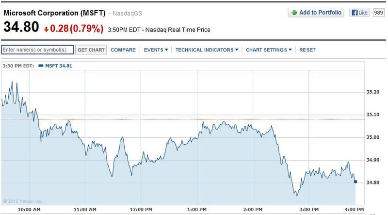 Sony's Stock Jumped Up Following Microsoft's Xbox One Reveal [Update]