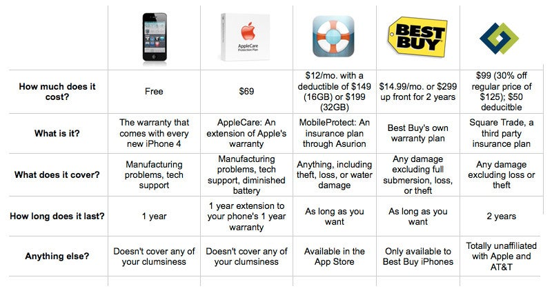 Your iPhone 4 Warranty and Insurance Options