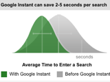 Do You Like Instant Search?