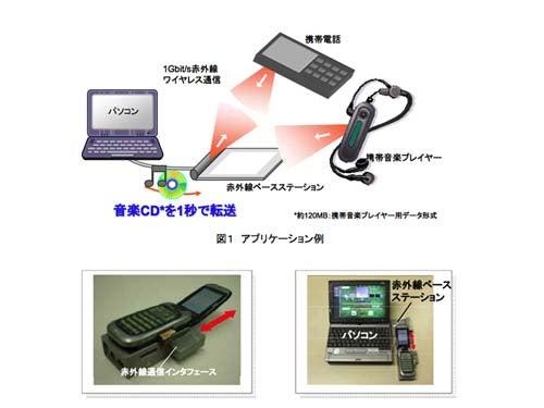 Japanese Infrared Revamp Transfers at Gigabit Speeds