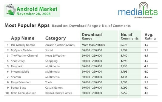 The Top 10 Android App Downloads: Pac-Man Pronounced King of Apps