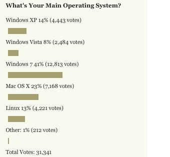 And the Most Popular Operating System Among Lifehacker Readers Is...