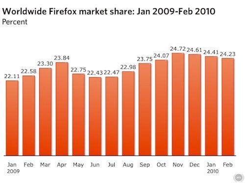 Firefox's Chrome Ceiling