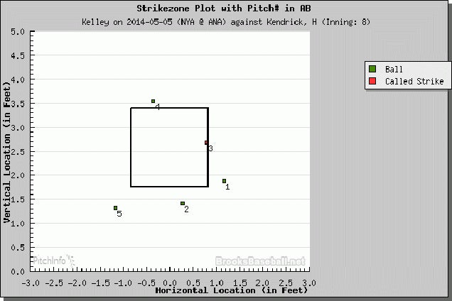 Terrible Umpire Laz Diaz Taunts Shawn Kelley Into Getting Ejected