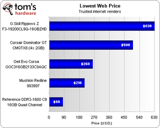 The Fastest RAM for Your Gaming PC