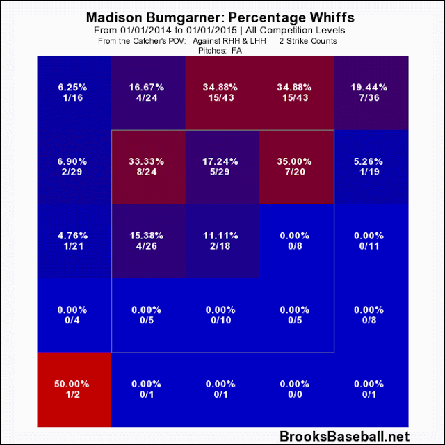 Madison Bumgarner And His Fastball Are Unstoppable