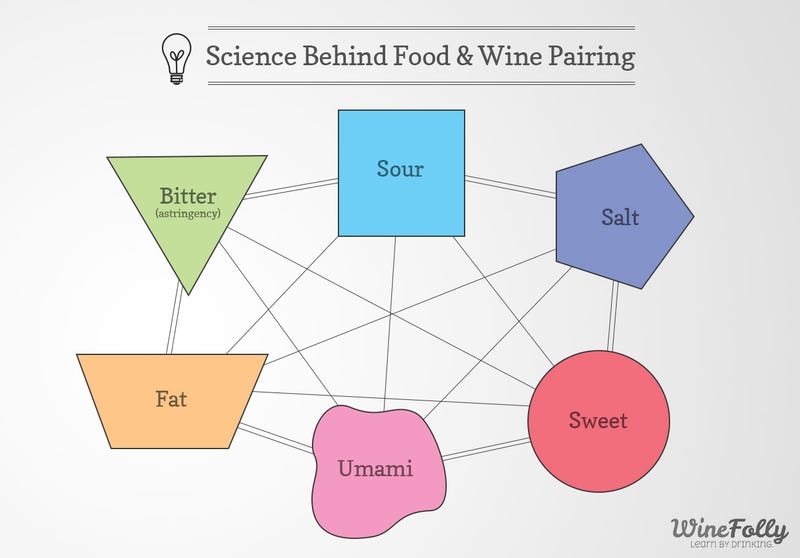 Learn to Make Any Dish You Cook Better with the Science of Taste