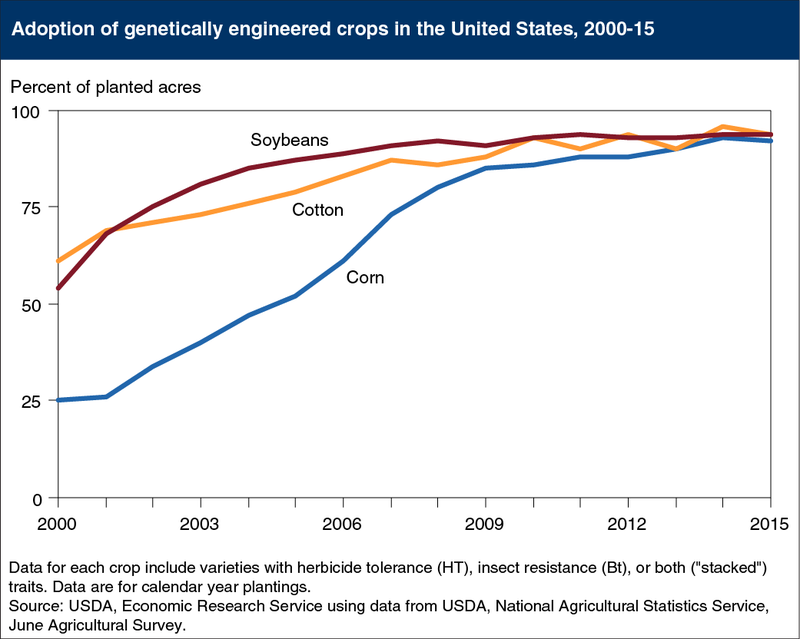 The Number of GMOs Worldwide Just Dropped For the First Time in Two Decades