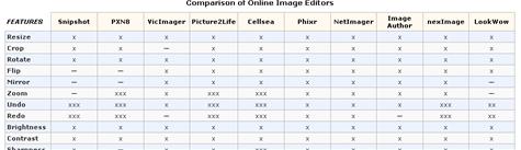 Giant online image editors comparison chart