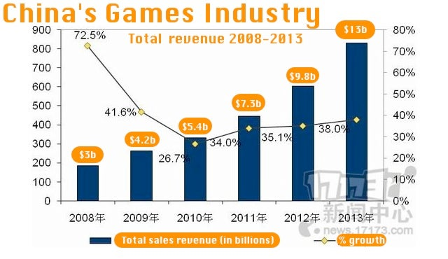 China's Video Game Industry Pulled In Over $13 Billion. Yes, Billion.