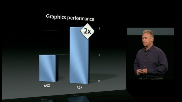 Apple Announces New, Fourth-Generation iPad With Double Graphics Power