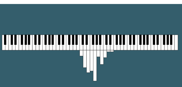 Visualizing the Notes Played in Songs on a Piano-Turned-Histrogram