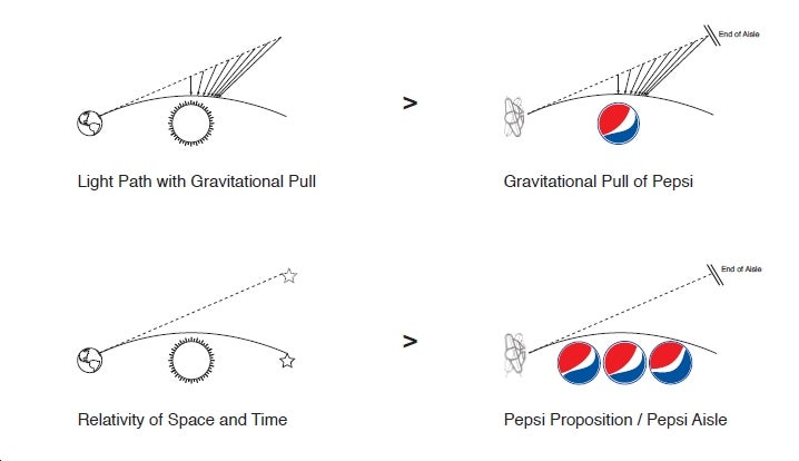 'Breathtaking' Document Reveals Pepsi's Logo is Pinnacle of Entire Universe