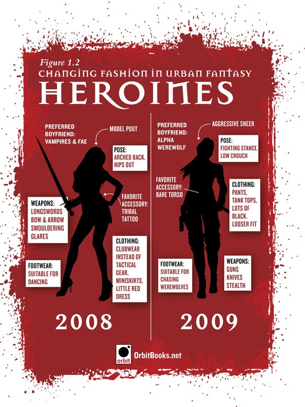The changing fashion of urban fantasy heroines