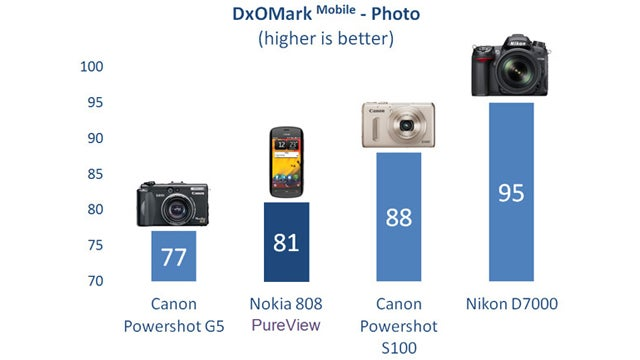 Today's Smartphone Cameras Are Already Better Than Point-and-Shoot Cameras from 5 Years Ago