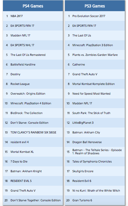 Sports Games Dominate PlayStation Download Charts And No Man's Sky Disappears