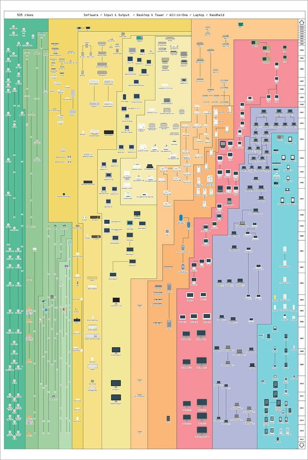 A Poster-Sized Family Tree of Every Apple Product Ever Made