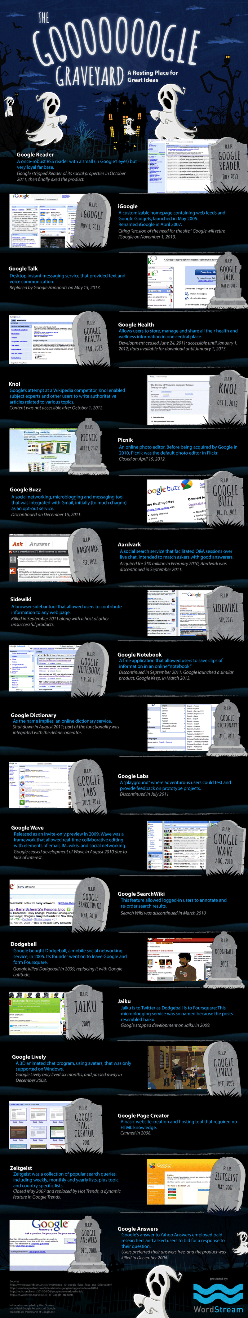 All the Google Products That Google Itself Has Killed Dead