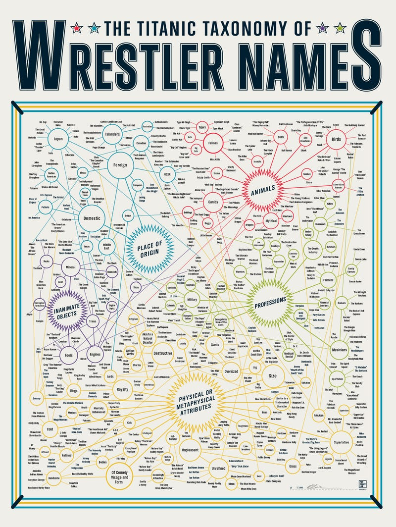 A Definitive Taxonomy Of Pro Wrestling Gimmicks