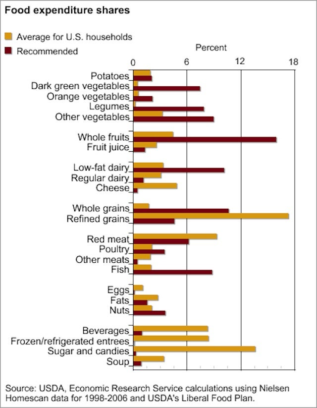 All the ways Americans refuse to eat their vegetables in one chart
