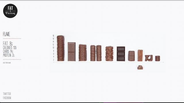 Data-Driven Website Visualizes Nutritional Info, Bite by Bite