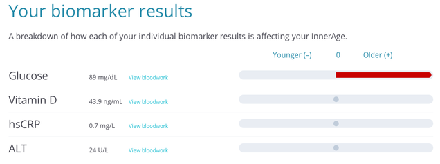 A Health-Tracking App Analyzed My Blood and Told Me I'm 31 Going on 54