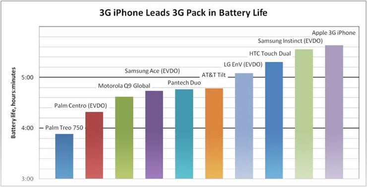 iPhone 3G Battery Life Beats the Competition, Apple's Own Tests