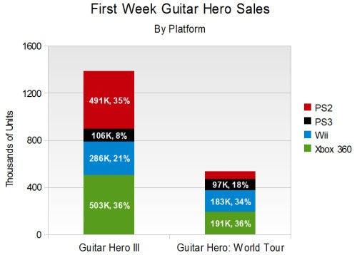 Guitar Hero World Tour Not Selling Like Guitar Hero III Did