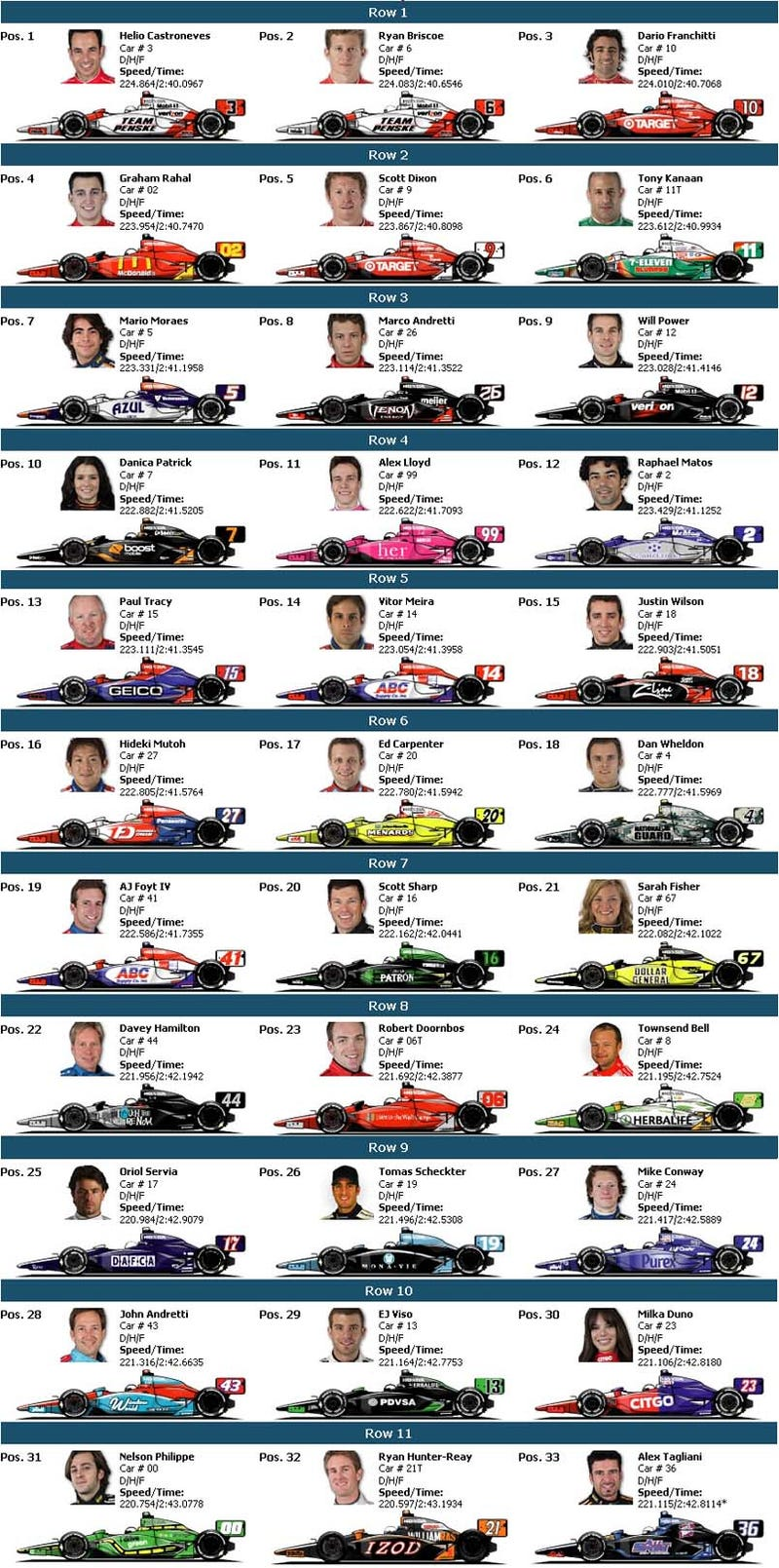 Everything You Need To Know About The 2009 Indy 500