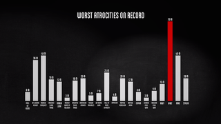Visualization shows the sad truth on how many lives were lost in WWII