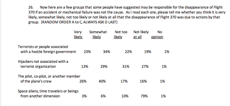 CNN Poll Asked People If 'Space Aliens' Made Flight 370 Disappear