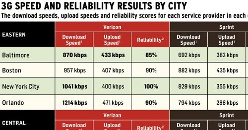 3G Speeds Tested & Compared, City by City