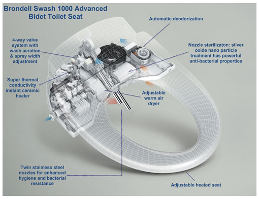 The Swash 1000 Bidet Toilet Seat Review: This Will Change the Way You Poop