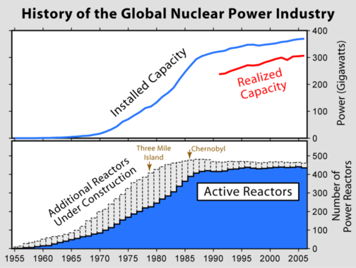 1979: The Year We Wussed Out on Nuclear Power