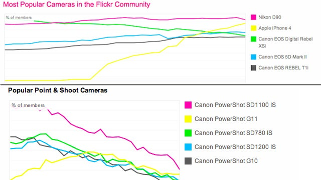 The iPhone 4 is Killing Compact Cameras When it Comes to Photo Uploads