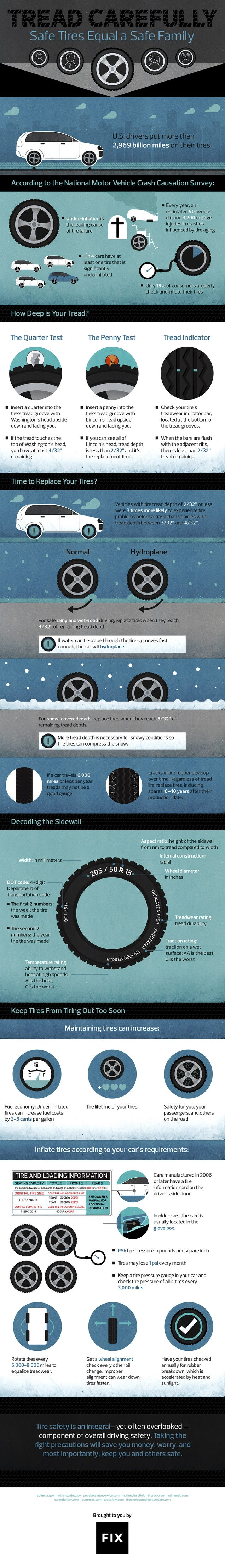 Everything You Need to Know About Tire Safety In One Handy Graphic