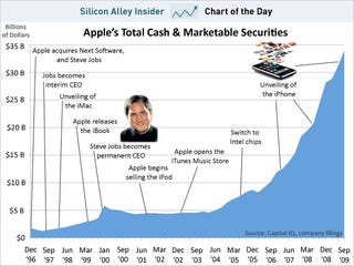 Apple's Soaring Pile Of Cash