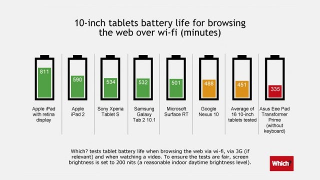 Tablets Go Head-to-Head on Battery Life, iPad Comes Out On Top