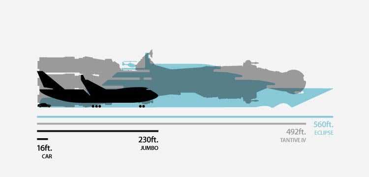 How Big Is the Biggest Yacht In the World?