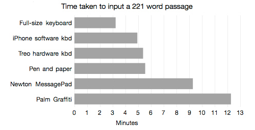 What's Your Fastest Text Input Tool?