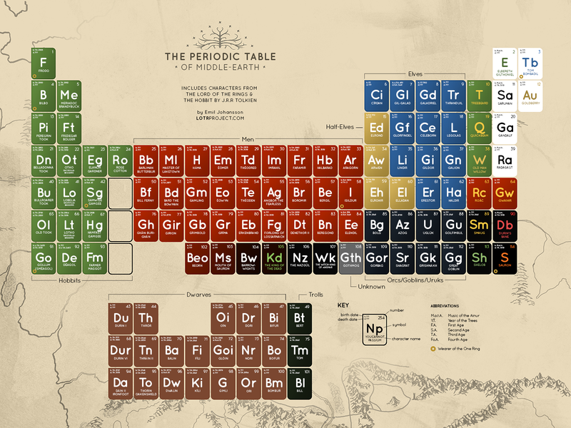 Which Element Is Gollum On The LOTR Periodic Table?