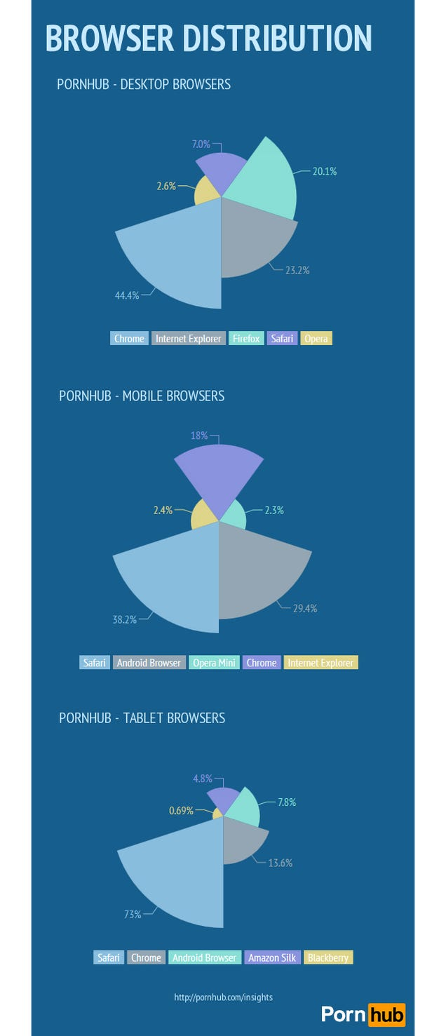 Which Browser's Users Are the Most Porn-Crazed?